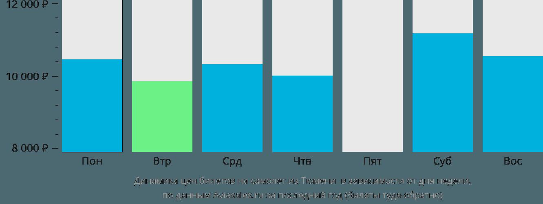 Динамика цен билетов на самолет из Тюмени Березово в зависимости от дня недели
