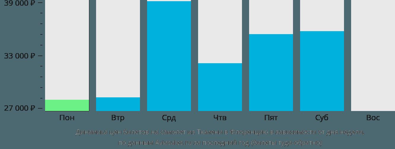 Динамика цен билетов на самолет из Тюмени в Флоренцию в зависимости от дня недели