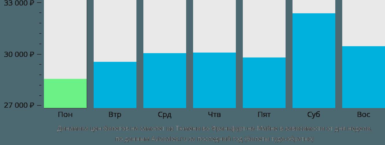Динамика цен билетов на самолёт из Тюмени во Франкфурт-на-Майне в зависимости от дня недели