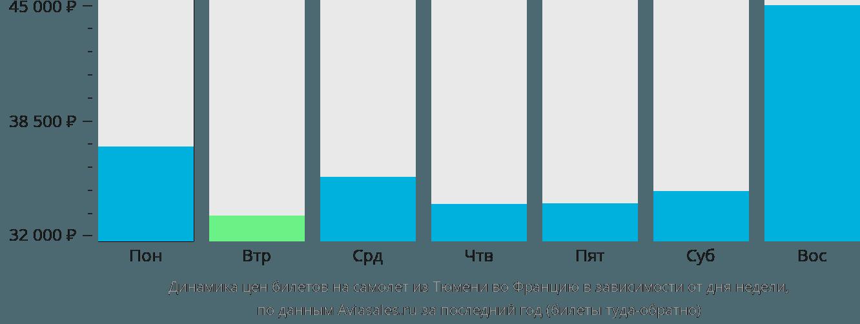 Динамика цен билетов на самолет из Тюмени во Францию в зависимости от дня недели