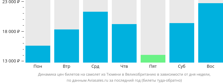 Динамика цен билетов на самолет из Тюмени в Великобританию в зависимости от дня недели
