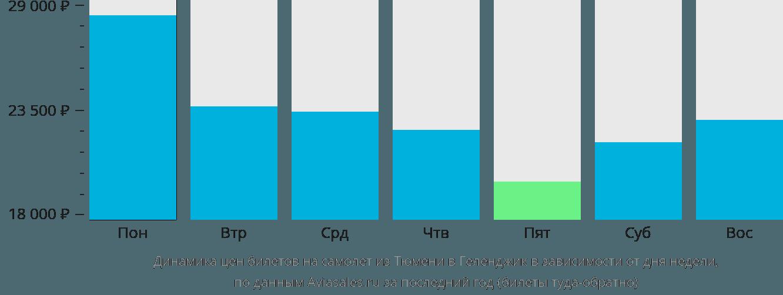 Динамика цен билетов на самолет из Тюмени в Геленджик в зависимости от дня недели