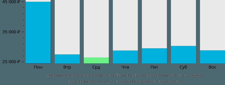 Динамика цен билетов на самолёт из Тюмени в Грузию в зависимости от дня недели