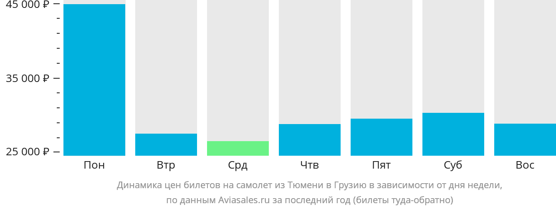 Динамика цен билетов на самолет из Тюмени в Грузию в зависимости от дня недели
