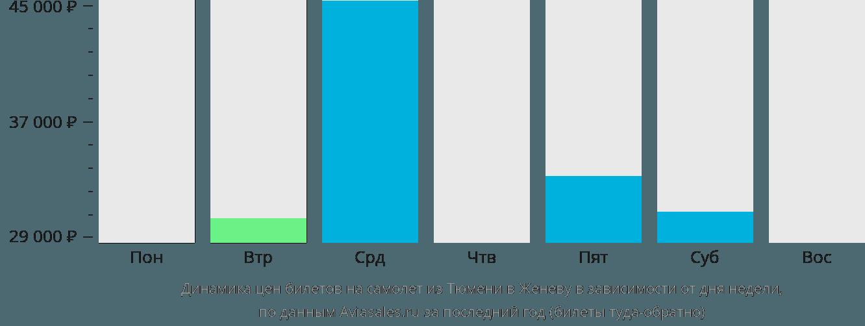 Динамика цен билетов на самолет из Тюмени в Женеву в зависимости от дня недели