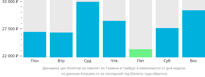 Динамика цен билетов на самолет из Тюмени в Гамбург в зависимости от дня недели