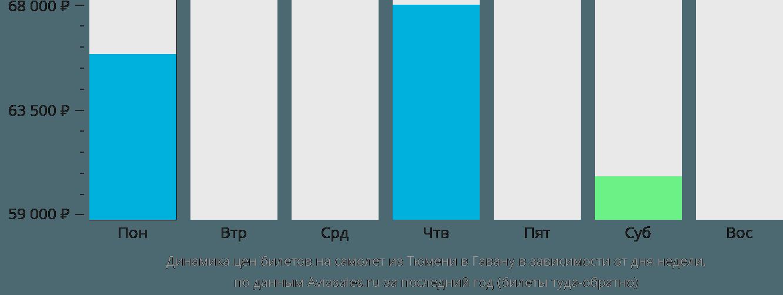 Динамика цен билетов на самолет из Тюмени в Гавану в зависимости от дня недели