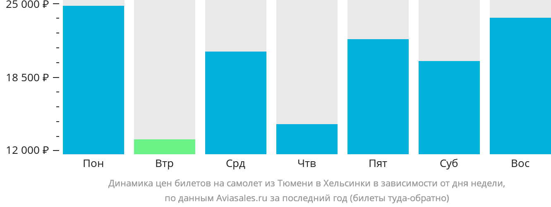 Динамика цен билетов на самолет из Тюмени в Хельсинки в зависимости от дня недели