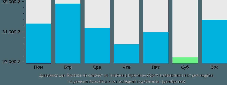 Динамика цен билетов на самолет из Тюмени в Ираклион (Крит) в зависимости от дня недели