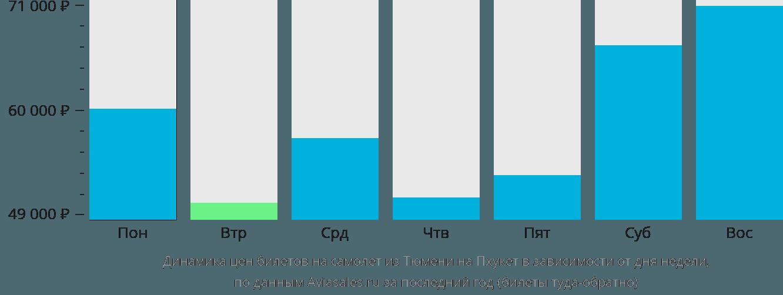 Динамика цен билетов на самолет из Тюмени на Пхукет в зависимости от дня недели