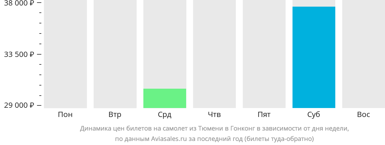 Динамика цен билетов на самолёт из Тюмени в Гонконг в зависимости от дня недели
