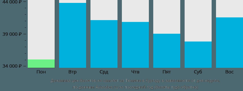 Динамика цен билетов на самолет из Тюмени в Хургаду в зависимости от дня недели