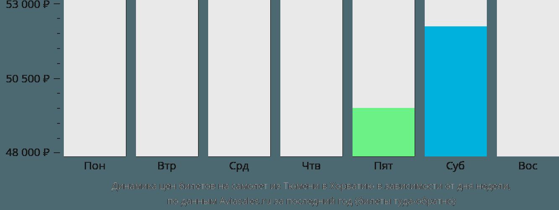 Динамика цен билетов на самолет из Тюмени в Хорватию в зависимости от дня недели