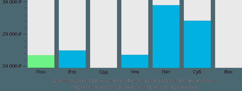 Динамика цен билетов на самолет из Тюмени в Читу в зависимости от дня недели