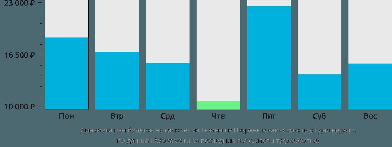 Динамика цен билетов на самолет из Тюмени в Назрань в зависимости от дня недели