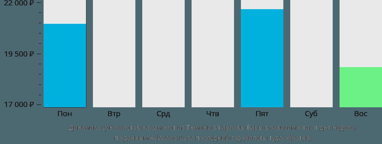 Динамика цен билетов на самолет из Тюмени в Карловы Вары в зависимости от дня недели