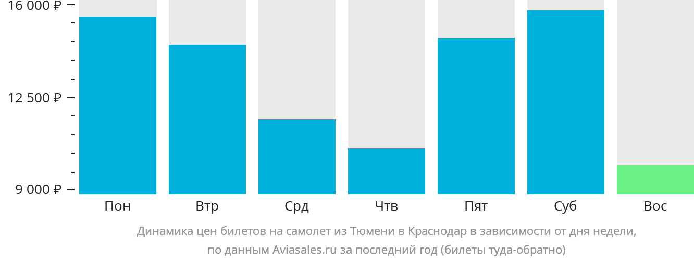 Динамика цен билетов на самолет из Тюмени в Краснодар в зависимости от дня недели