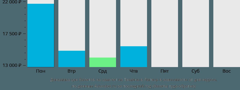 Динамика цен билетов на самолет из Тюмени в Липецк в зависимости от дня недели