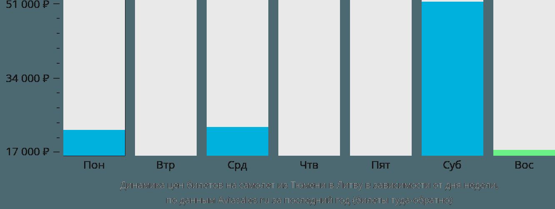 Динамика цен билетов на самолет из Тюмени в Литву в зависимости от дня недели