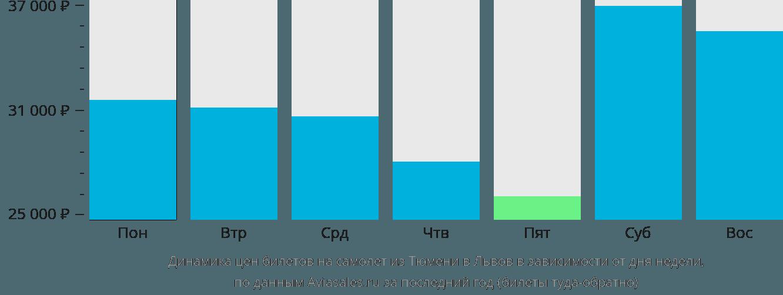 Динамика цен билетов на самолёт из Тюмени в Львов в зависимости от дня недели