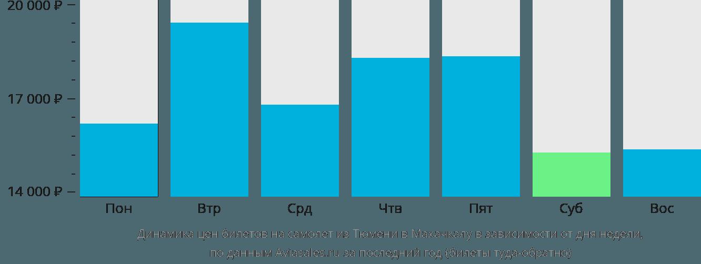 Динамика цен билетов на самолёт из Тюмени в Махачкалу в зависимости от дня недели