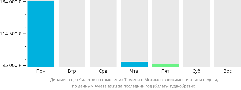 Динамика цен билетов на самолет из Тюмени в Мехико в зависимости от дня недели