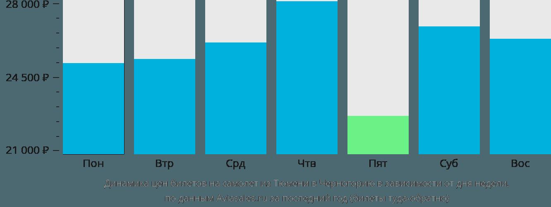 Динамика цен билетов на самолет из Тюмени в Черногорию в зависимости от дня недели