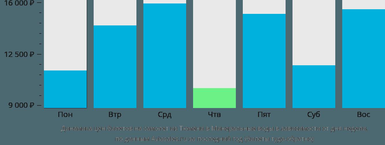 Динамика цен билетов на самолет из Тюмени в Минеральные воды в зависимости от дня недели