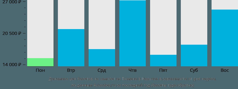 Динамика цен билетов на самолет из Тюмени в Нальчик в зависимости от дня недели