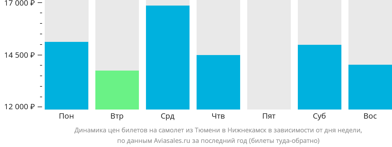 Динамика цен билетов на самолет из Тюмени в Нижнекамск в зависимости от дня недели