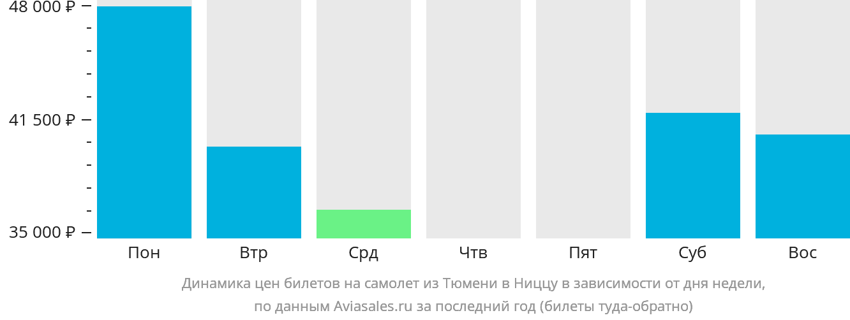 Динамика цен билетов на самолет из Тюмени в Ниццу в зависимости от дня недели