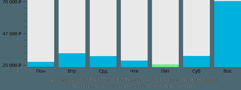 Динамика цен билетов на самолет из Тюмени в Одессу в зависимости от дня недели