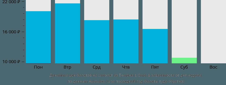 Динамика цен билетов на самолет из Тюмени в Омск в зависимости от дня недели