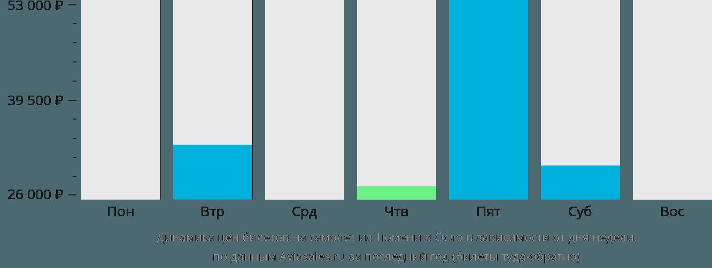 Динамика цен билетов на самолет из Тюмени в Осло в зависимости от дня недели