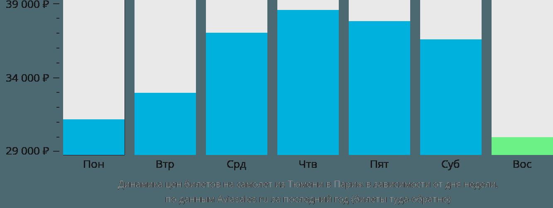 Динамика цен билетов на самолет из Тюмени в Париж в зависимости от дня недели