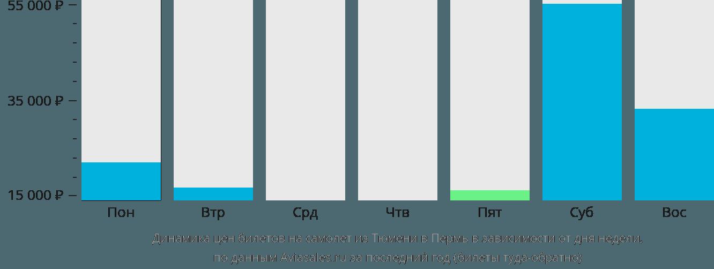 Динамика цен билетов на самолет из Тюмени в Пермь в зависимости от дня недели