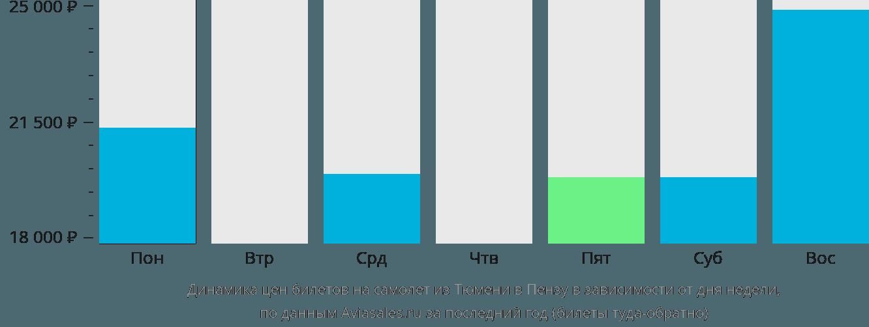 Динамика цен билетов на самолет из Тюмени в Пензу в зависимости от дня недели