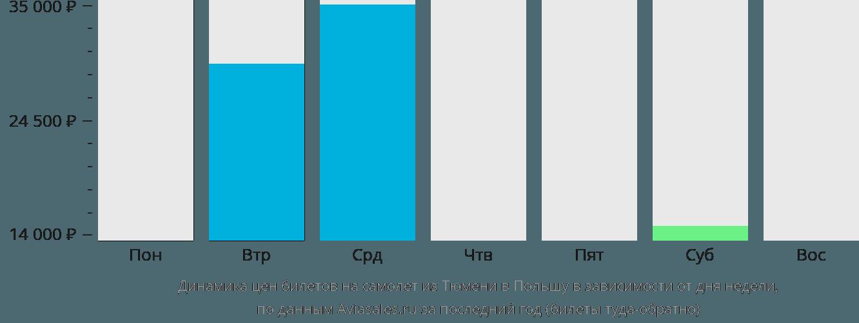 Динамика цен билетов на самолёт из Тюмени в Польшу в зависимости от дня недели