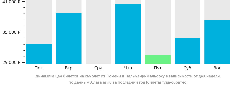 Динамика цен билетов на самолет из Тюмени в Пальма-де-Мальорку в зависимости от дня недели
