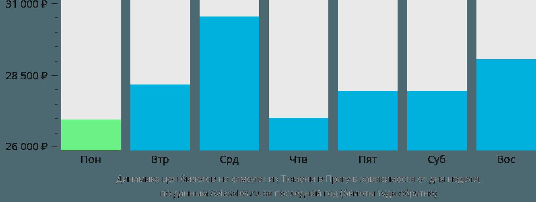 Динамика цен билетов на самолет из Тюмени в Прагу в зависимости от дня недели