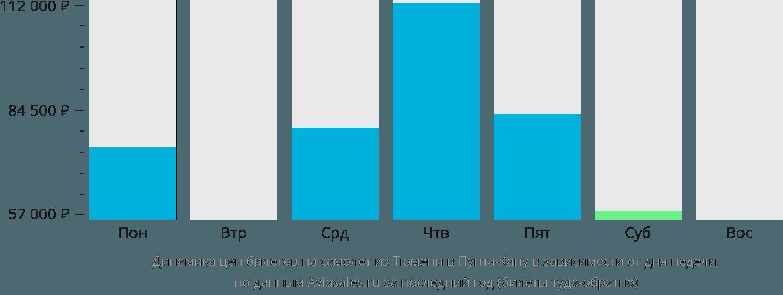 Динамика цен билетов на самолет из Тюмени в Пунта-Кану в зависимости от дня недели
