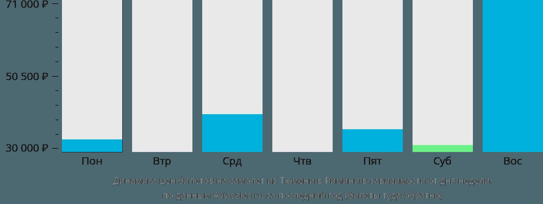 Динамика цен билетов на самолет из Тюмени в Римини в зависимости от дня недели