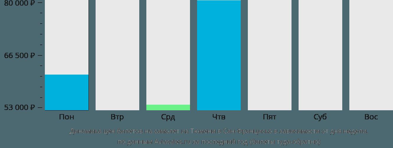 Динамика цен билетов на самолет из Тюмени в Сан-Франциско в зависимости от дня недели