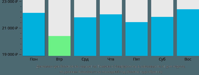 Динамика цен билетов на самолет из Тюмени в Симферополь (Крым) в зависимости от дня недели