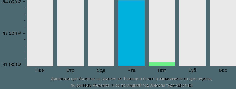 Динамика цен билетов на самолёт из Тюмени в Сплит в зависимости от дня недели