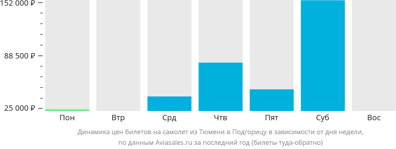 Динамика цен билетов на самолет из Тюмени в Подгорицу в зависимости от дня недели