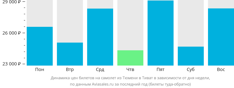 Динамика цен билетов на самолет из Тюмени в Тиват в зависимости от дня недели