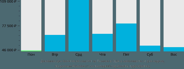 Динамика цен билетов на самолет из Тюмени в США в зависимости от дня недели