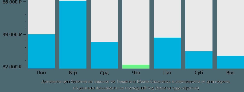 Динамика цен билетов на самолет из Тюмени в Южно-Сахалинск в зависимости от дня недели