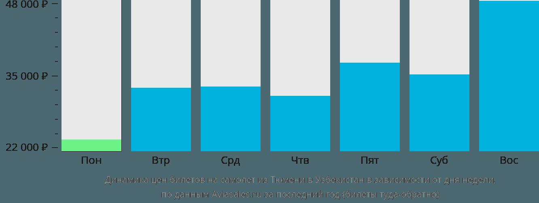 Динамика цен билетов на самолёт из Тюмени в Узбекистан в зависимости от дня недели